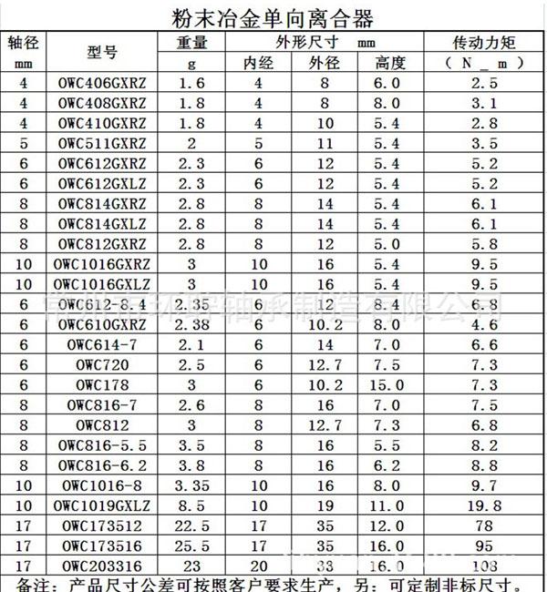OWC1016GXLZ粉末冶金单向轴承1.jpg